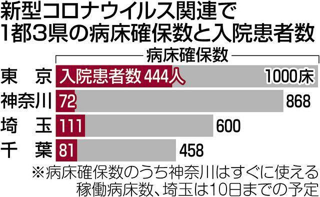 コロナ 東京 病床数