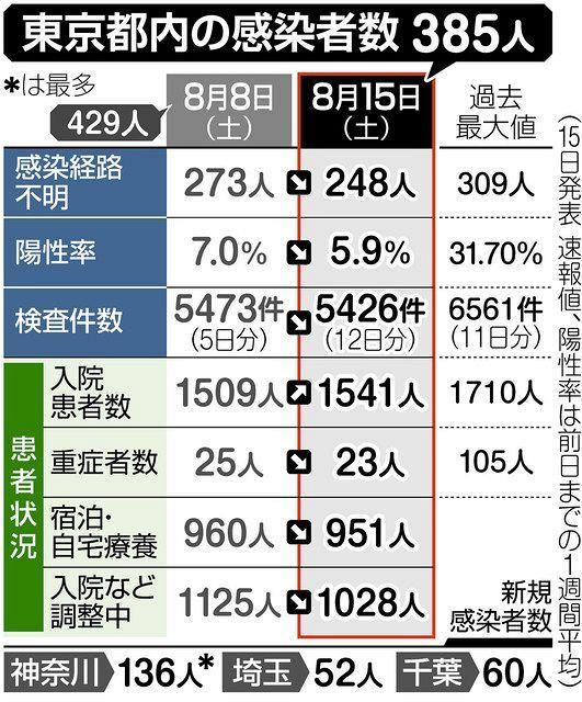 東京 都 地区 別 新型 コロナ 感染 者 数