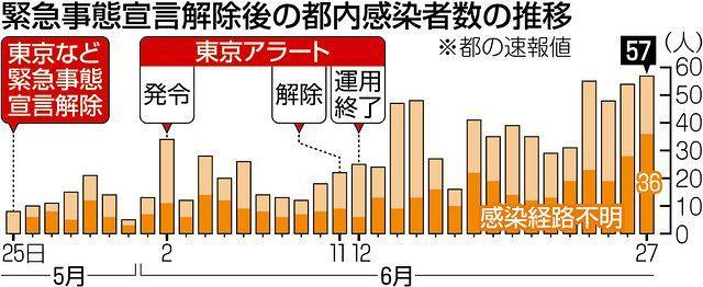 本日 の 東京 都 の 感染 者 数