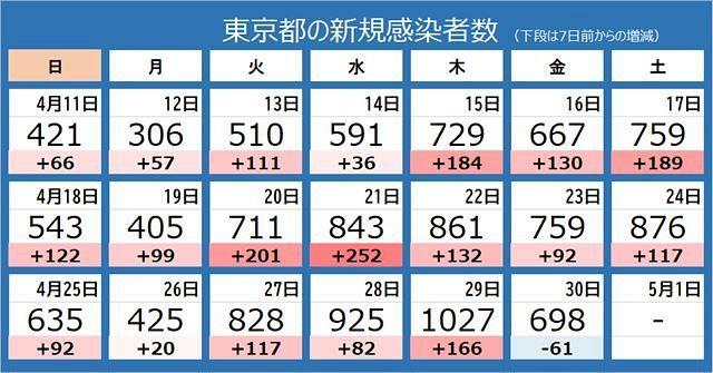 最新 コロナ 東京 ウイルス 山中伸弥による新型コロナウイルス情報発信