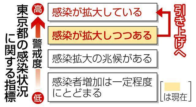 都が感染警戒度を最高レベルに 「拡大している」に引き上げ:東京新聞 ...