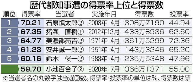 歴代 都 知事 迷った時は過去に学べ。歴代「東京都知事」8人の仕事、総まとめ