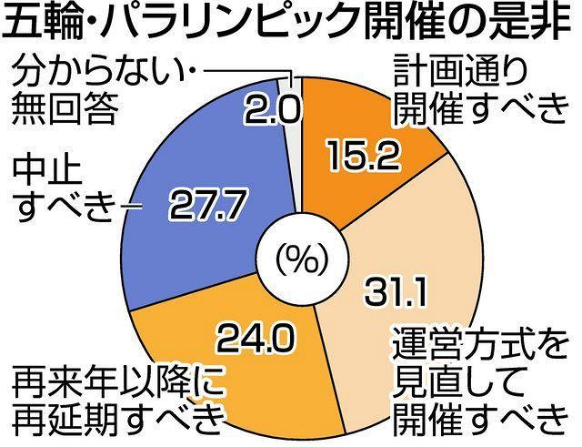 都民の51%「五輪の中止・再延期を」 都知事選巡り東京新聞世論調査 ...