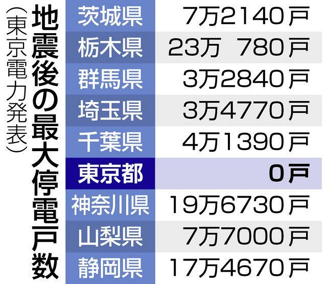 停電 栃木 TEPCO速報