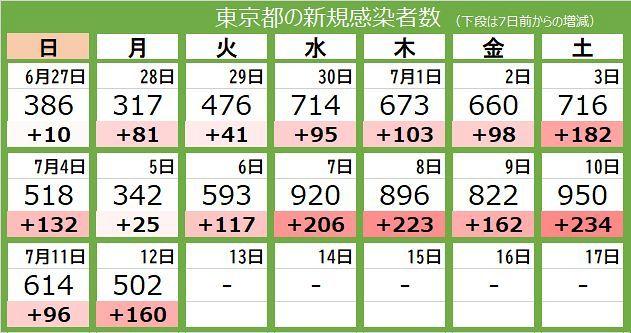 多摩市のコロナ感染者数 新型コロナウイルス感染症の市内感染者発生の状況について 西東京市Web