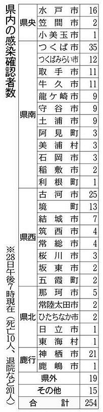 水戸 市 コロナ 感染 者 数