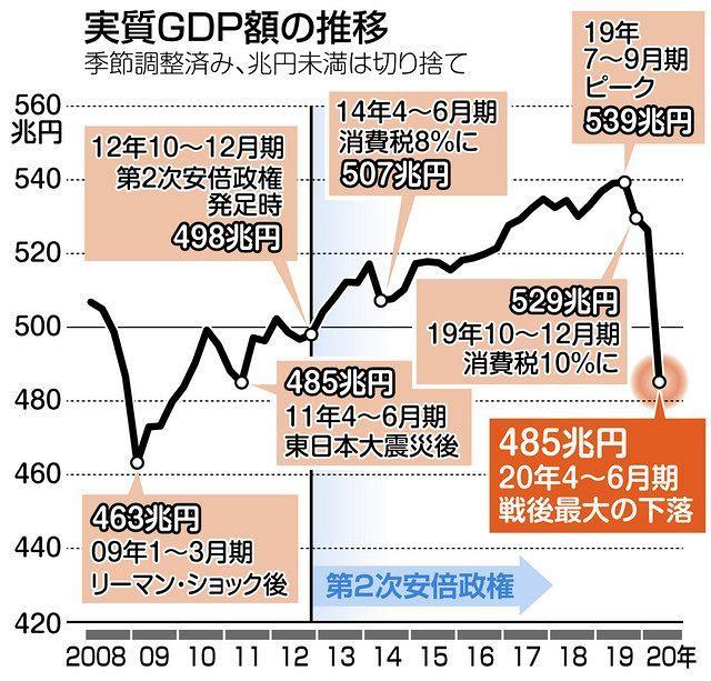 実質GDP500兆円割れ 4~6月期、年率で27.8%減 第2次安倍政権 ...