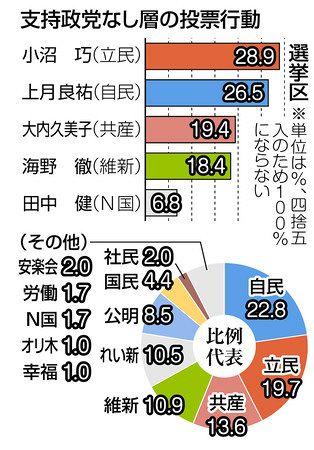 参院選>改憲反対46.6% 賛成は42.1% 政権とのギャップ示す ...