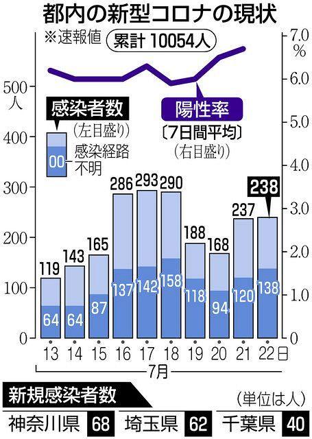 ウイルス 埼玉 感染 コロナ 者 速報 県
