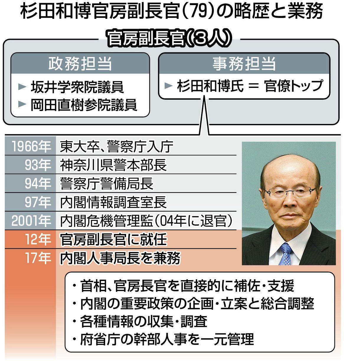 府 名簿 内閣 幹部