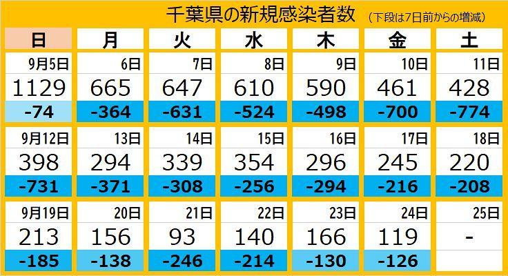 <新型コロナ>千葉県で新たに119人が感染 ワクチン2回接種の80代女性死亡:東京新聞 TOKYO Web