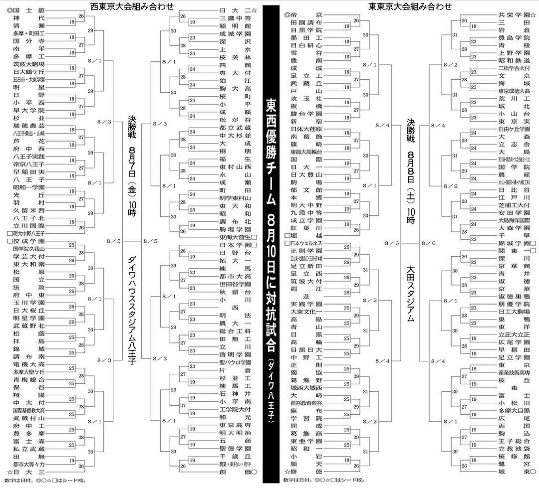 野球 トーナメント 県 高校 神奈川