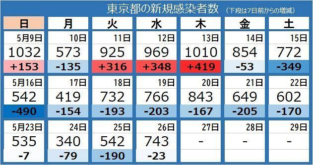 感染 数 ウイルス 者 区 葛飾 コロナ #東京コロナ 23区、感染者数・感染率・増加率。1月31日時点