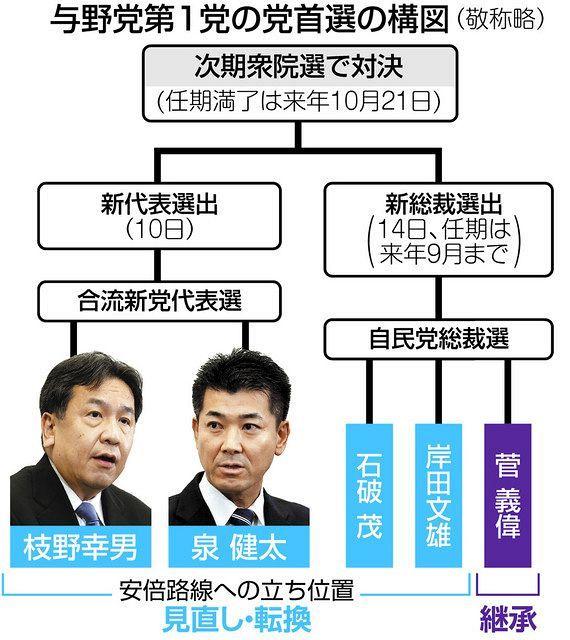 与野党そろって次期衆院選「首相候補」選び 泉、枝野両氏一騎打ち ...
