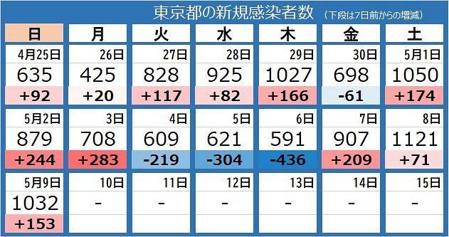 今日 の 東京 コロナ 感染 者 数 速報
