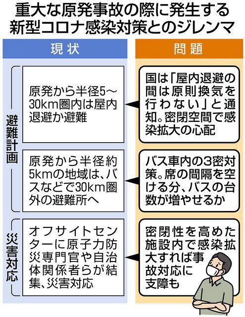 関西 電力 コロナ