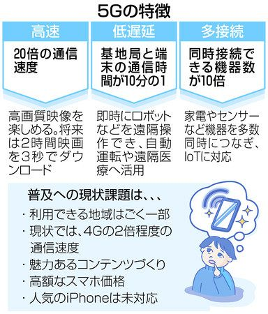 5g エリア 日本 iPhone13は5Gミリ波対応?対応エリアと日本販売の可能性を解説│スマホのススメ