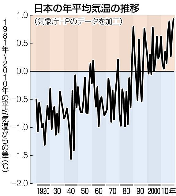 気温 気象庁 札幌