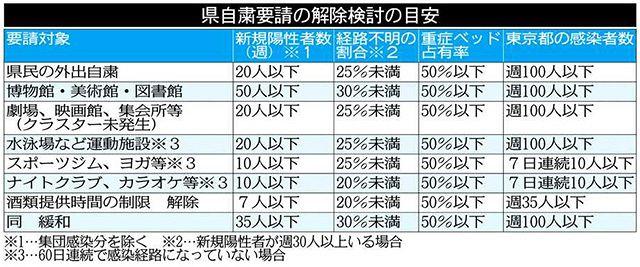 新型コロナ>自粛解除へ 4つの目安 専門家会議に諮問 県、週明けにも判断:埼玉(TOKYO Web)