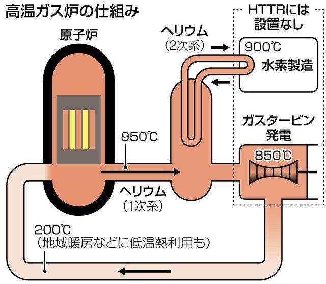 ガス 自殺 ヘリウム