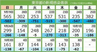 <新型コロナ・8日>東京都で新たに138人 重症者68人 死者は18人
