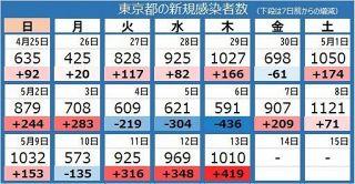 <新型コロナ>東京都で新たに1010人の感染確認 対前週比は126.8%に