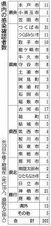 <コロナと生きる@いばらき>県内感染者200人突破 34人中、18人が20代