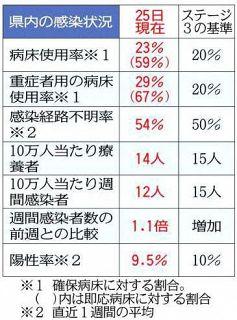 <新型コロナ>神奈川県内でも重症者病床がひっ迫 きょう感染水準引き上げ判断