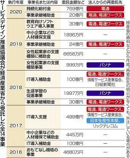 「給付金」法人に14件1576億円 経産省が委託 7件は電通などに再委託