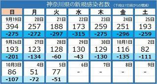<新型コロナ>神奈川県で77人感染 持病のある30代男性、ワクチン2回接種の80代男性ら5人死亡