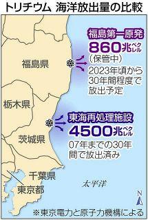 海に流したトリチウム、福島第一原発「処理水」の5倍以上 茨城・東海再処理施設