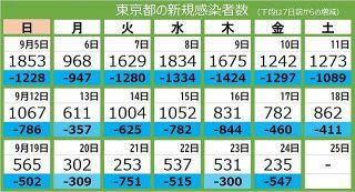 <新型コロナ・24日>東京都で新たに235人が感染 15人死亡、重症者139人