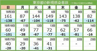 <新型コロナ・20 日>東京都で新たに41人感染 重症者は27人 5人死亡