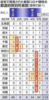コロナ感染の自宅死、全国で119人 医療逼迫の実態浮き彫り ワースト大阪28人、東京は2位22人 首都圏は第3波に集中