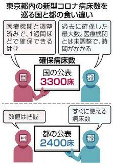 コロナ患者用のベッド数、東京都内で900床がすぐ使えず