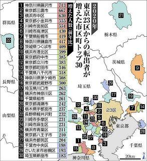「東京脱出」した人はどこへ? 23区からの転出者が増えた市区町、調べました