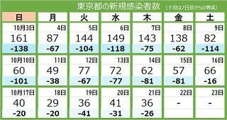 <新型コロナ・21日>東京都で新たに36人感染 重症者は24人 2人死亡