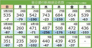 <新型コロナ・11日>東京都で新たに435人 変異株の感染者は90%