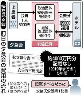 安倍前首相の金庫番なぜ立件へ? 東京地検、長年の不記載「悪質性を重視」 収支漏れ4000万円か