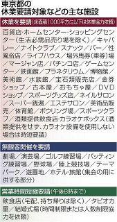 <緊急事態宣言>ゴルフ練習場、遊園地の「無観客」営業OKって? 大学、ネットカフェは対象外 東京都の主な休業要請一覧