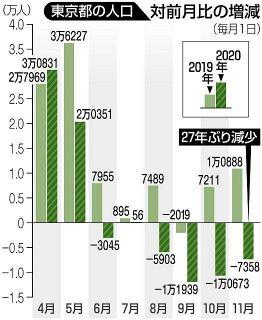 コロナで東京の人口さらに減る 11月では27年ぶり 大田区は1000人以上流出