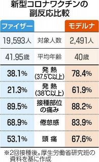 なぜ日本人はモデルナで発熱するのか…ファイザーの2~3倍 2回接種後に感染も