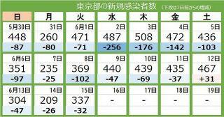 <新型コロナ・15日>東京都で新たに337人 対前週比92・1%