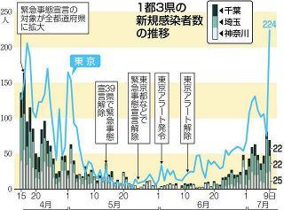 東京都の感染者、過去最多の224人 経路不明は100人超