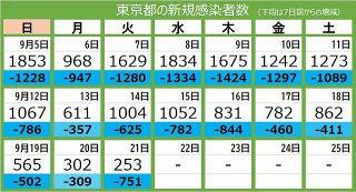 <新型コロナ・21日>東京都で新たに253人が感染 300人を下回るのは6月21日以来92日ぶり