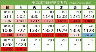 <新型コロナ・26日>月曜日では過去最多 東京都で新たに1429人の感染確認