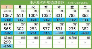 <新型コロナ・26日>東京都で新たに299人が感染 11人死亡、重症者129人 日曜日に300人切ったのは半年ぶり