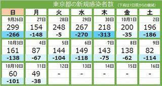 <新型コロナ・11日>東京都で新たに49人感染 50人を下回るのは473日ぶり 重症者は62人、6人死亡