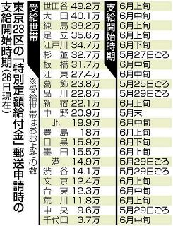 給付金10万円いつ届く? 東京23区で時期にばらつき