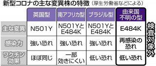 政府が監視していない型の変異株E484K、東京都内で確認多く 大学病院長「全国で対応必要」<新型コロナ>